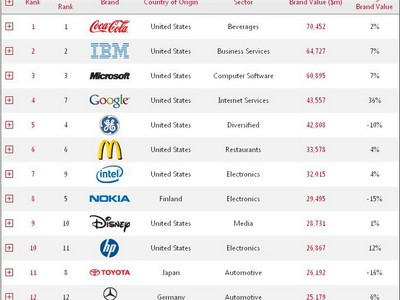 Interbrand Top 100 brands