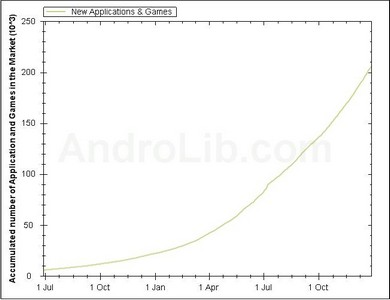 Android Market Apps Stat