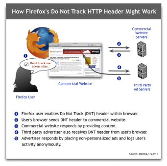 Firefox Do Not Track