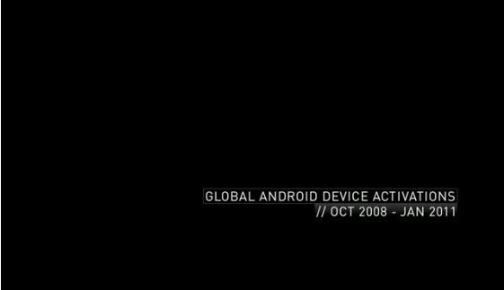 Global Android Device Activations